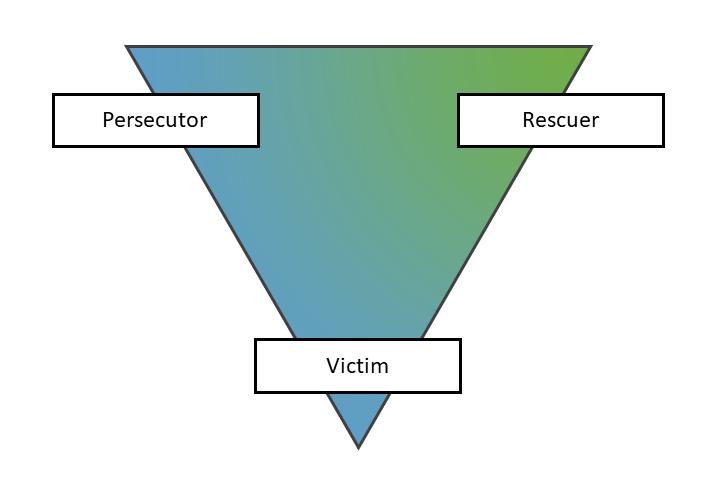 Karpman_Triangle