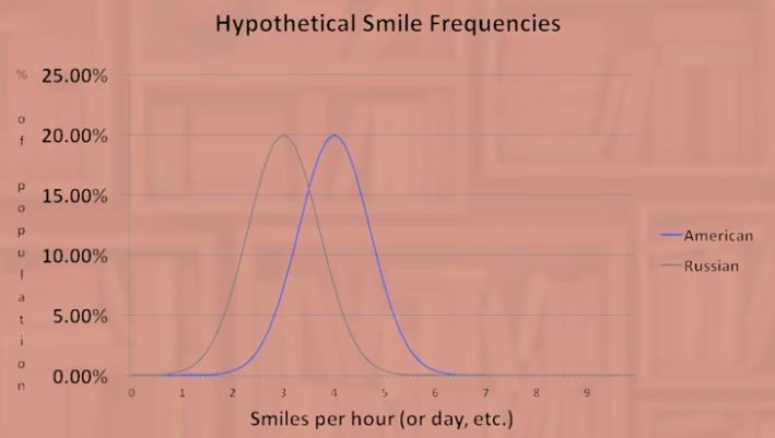 hypotheticalsmilefrequencies